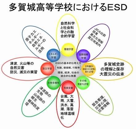 多賀城高等学校におけるESD